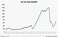 Bakken Rig Count Remains Static; National Count is UP Again